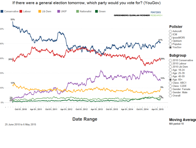 Voting intention (1)