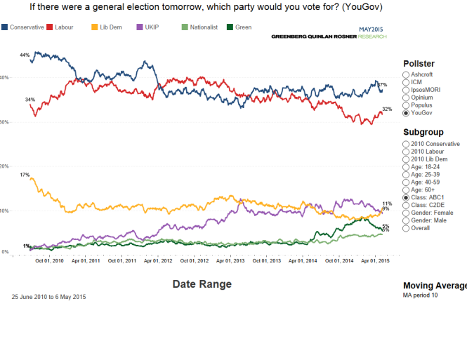 Voting intention (2)