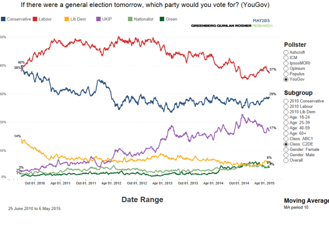 Voting intention (3)