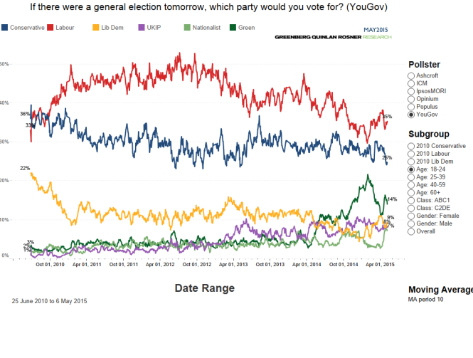 Voting intention