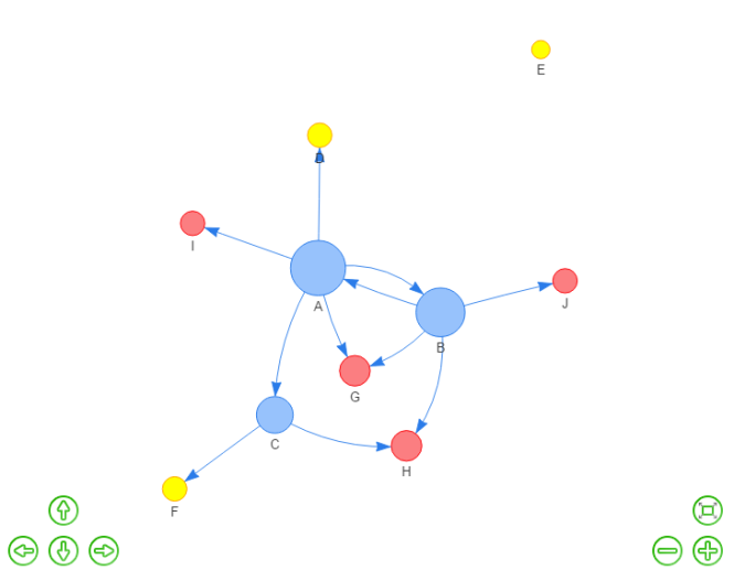 Network viz with options