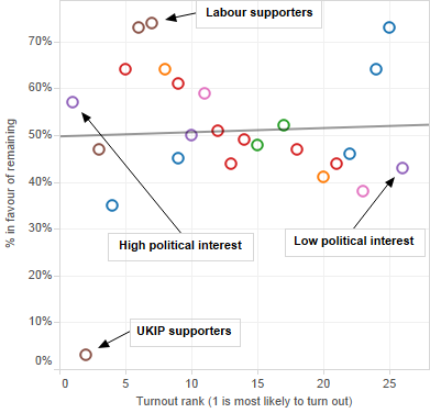 Remain support % vs turnout rank