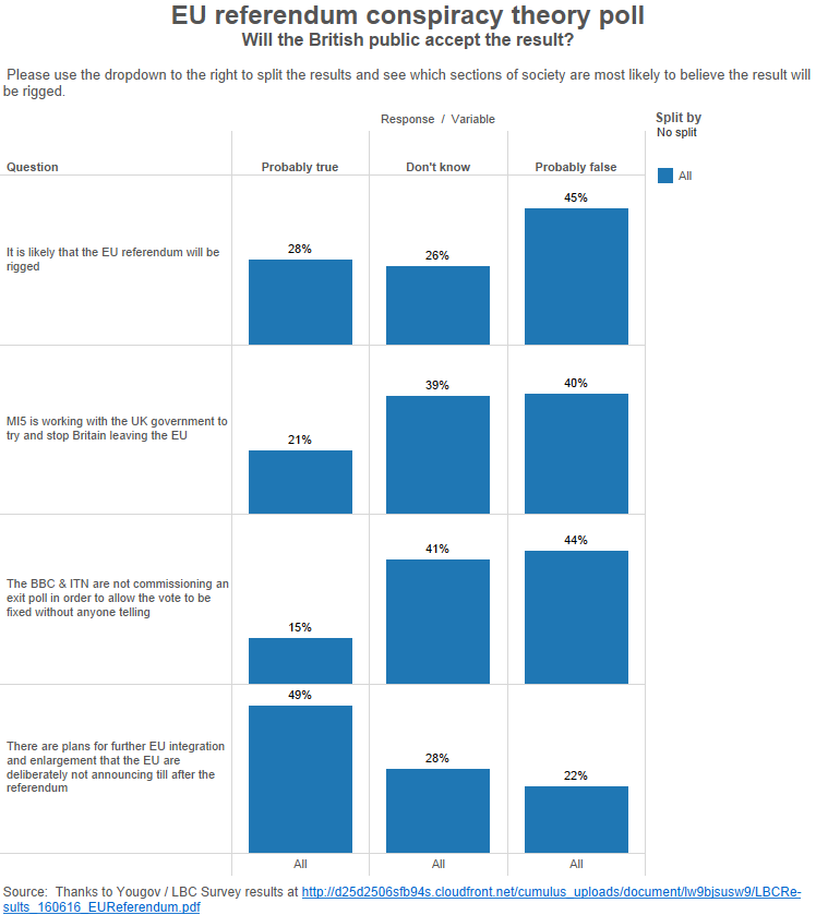 EU referendum conspiracy theory poll2