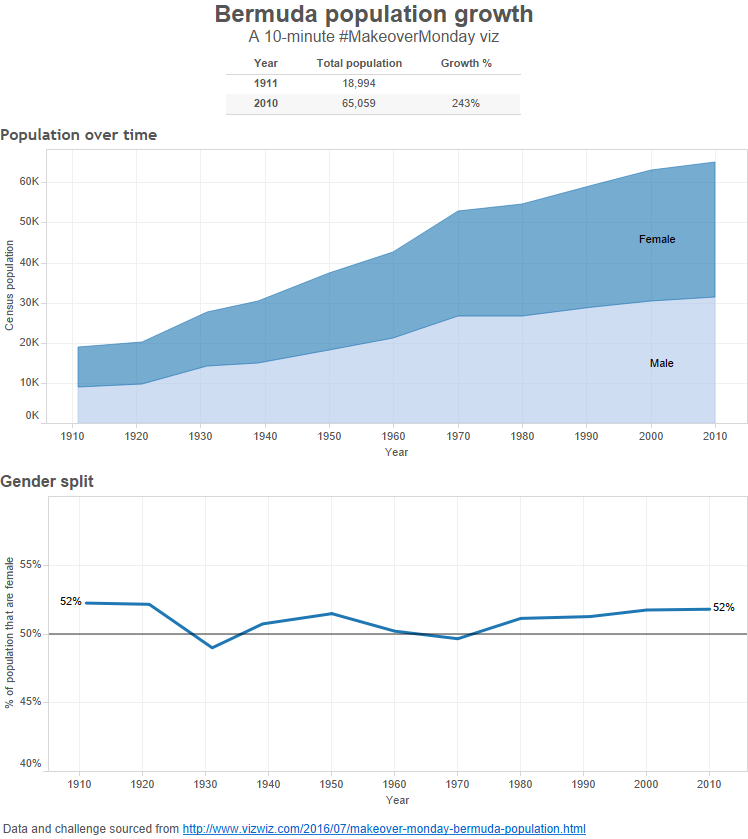 Bermuda population growth.png