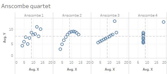Anscombe's Quartet