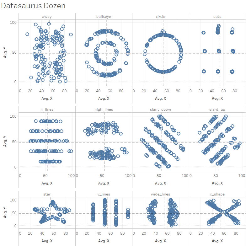 Datasaurus Dozen.png