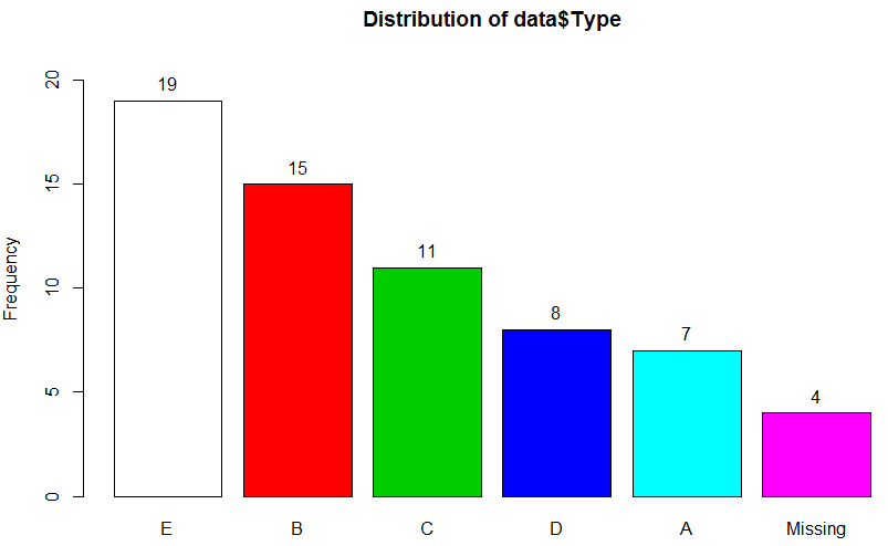 My favourite R package for: frequency tables – Dabbling with