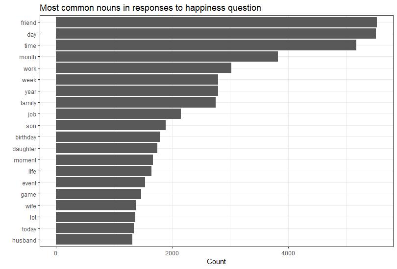 common_nouns